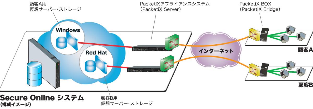 PacketiX VPN 2.0 導入事例 - 導入 ...