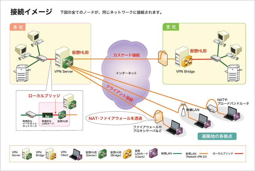 packetixは、仮想HUBと仮想LANカードによって仮想のネットワー... 仮想HUB VP