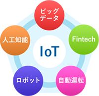 IoTダイヤグラム(ビッグデータ・Fintech・自動運転・ロボット・人工知能)