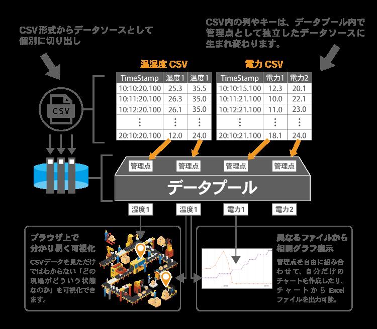 CSVデータ・センサーデータの収集・統合管理