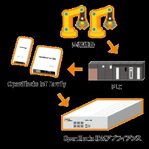 PLC接続機器データを収集