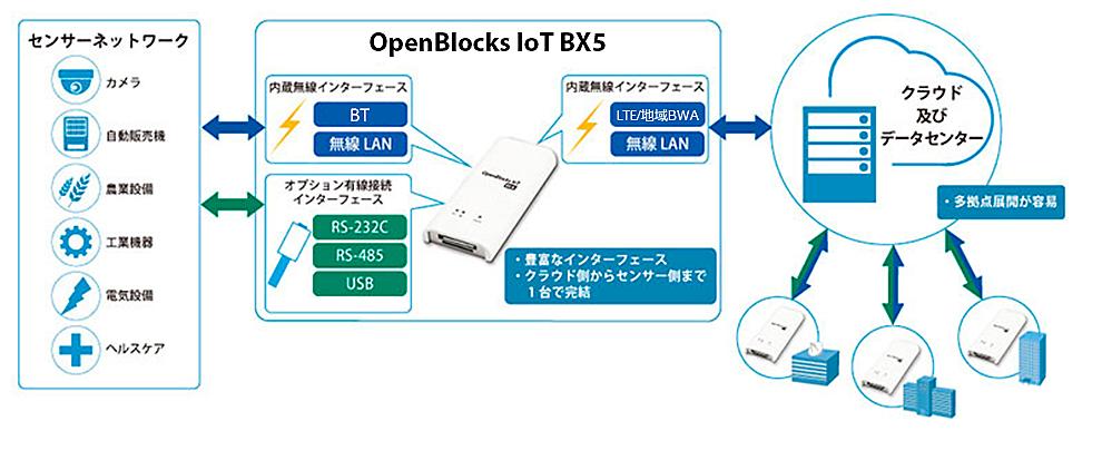 OpenBlocks IoT BX5の利用シーン