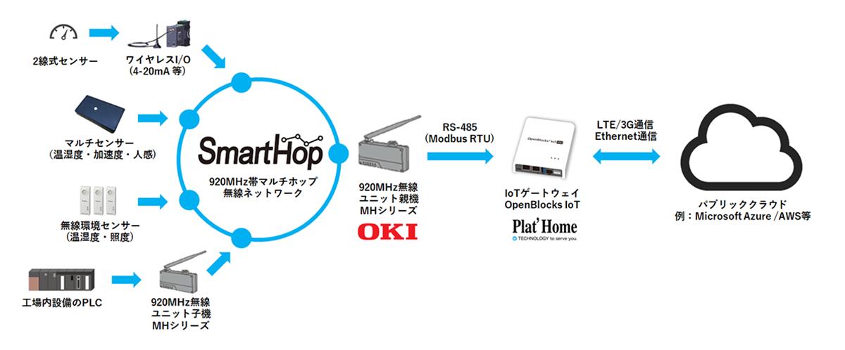 openblocksとsmarthop920Mz帯マルチホップ無線ネットワークの構成図