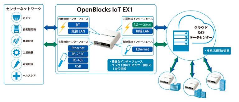 OpenBlocks IoT EX1の利用シーン
