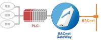 BACnetシステムの構成