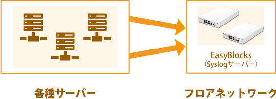 活用例 EasyBlocks Syslogサーバー