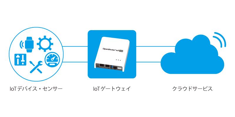 IoTセンサー・デバイス パートナープログラム 構成図