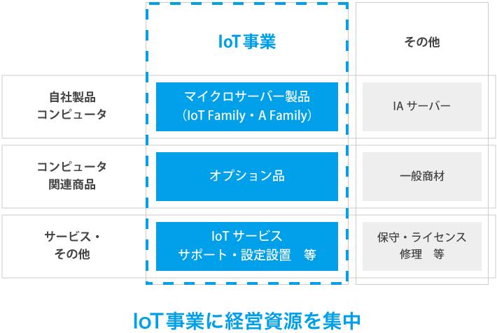 IoT事業に経営資源を集中