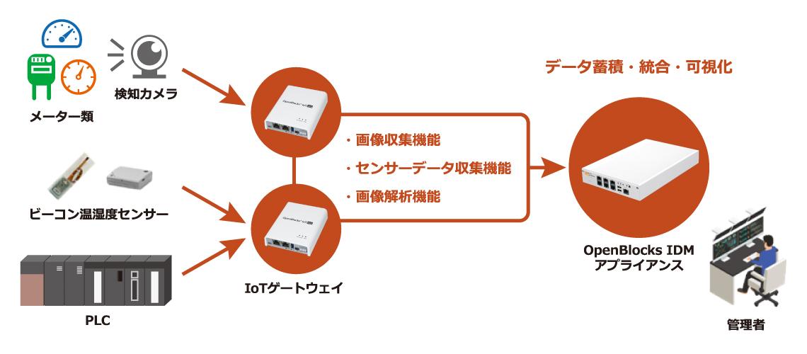 メーター読み取り自動化ソリューションの構成例