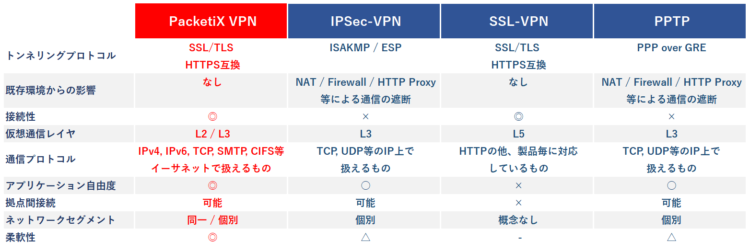 インターネットVPNの比較表