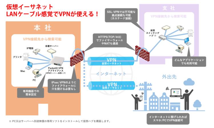 PacketiX VPNアプライアンス VPN構築イメージ図