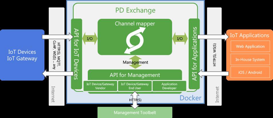 pdexchange-components