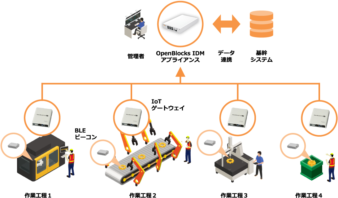 システム構成例(工場の工程管理を支援)
