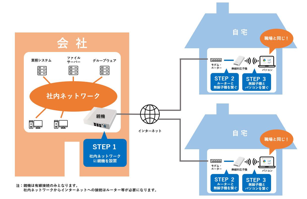 EasyBlocks Remote Officeの概要図