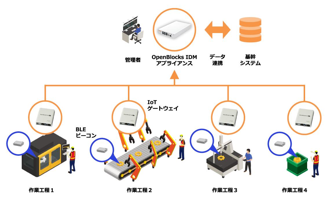 所在管理ソリューションのシステム構成例