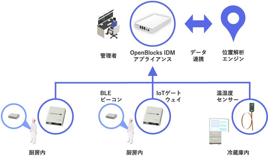 システム構成例(IoTで厨房を最適化)